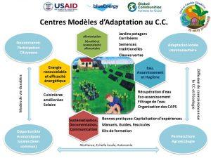 Centres Modèles d'Adaptation