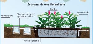 Schéma Biojardinera